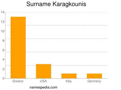Surname Karagkounis