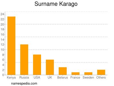 Surname Karago