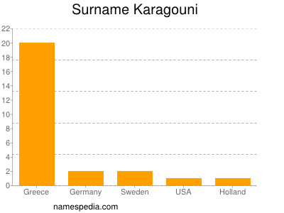 Surname Karagouni