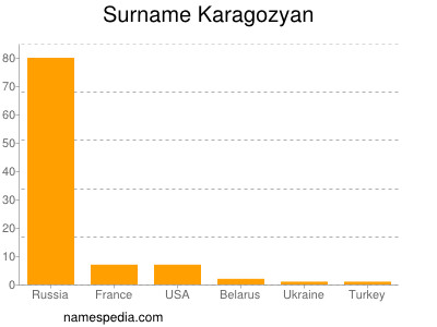 Surname Karagozyan