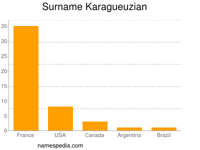 Surname Karagueuzian
