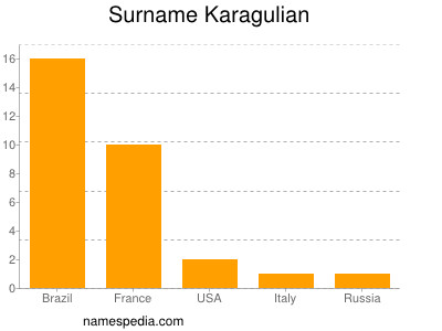 Surname Karagulian
