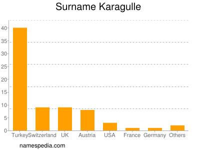 Surname Karagulle