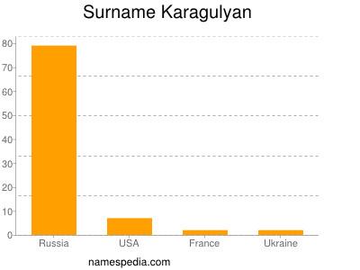 Surname Karagulyan