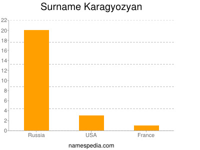 Surname Karagyozyan