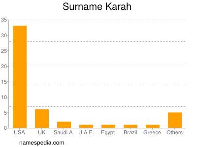 Surname Karah