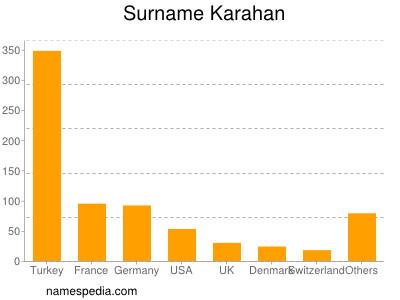 Surname Karahan