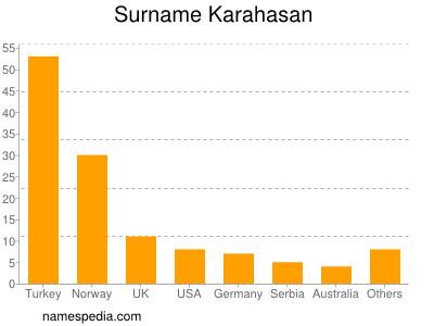 Surname Karahasan