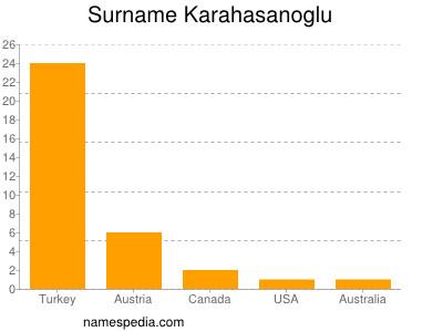 Surname Karahasanoglu