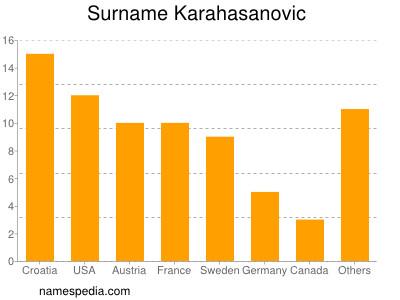 Surname Karahasanovic