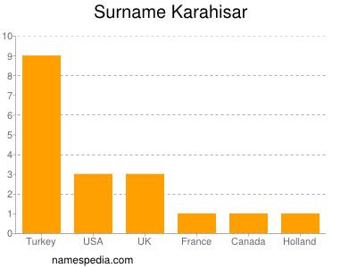 Surname Karahisar
