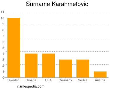 Surname Karahmetovic