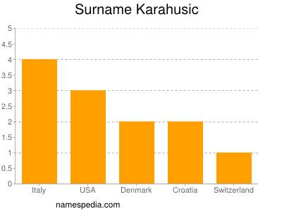 Surname Karahusic