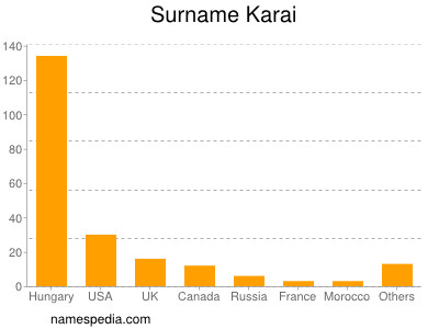 Surname Karai