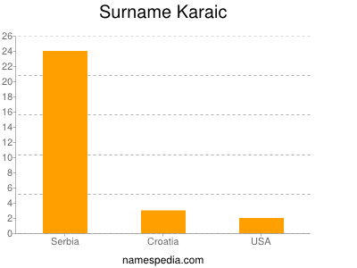 Surname Karaic