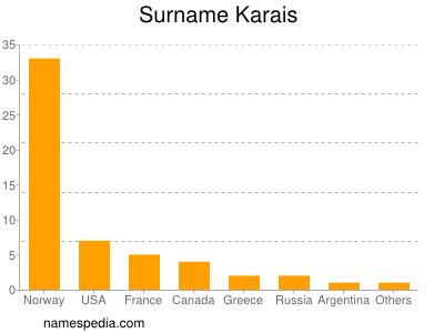 Surname Karais