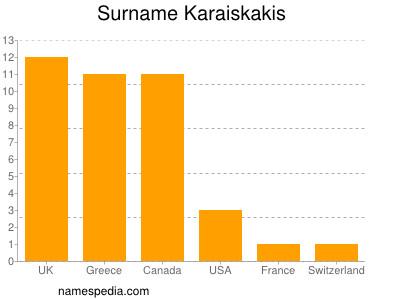 Surname Karaiskakis