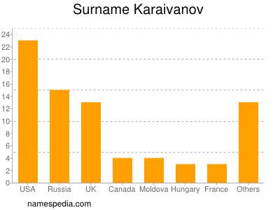 Surname Karaivanov