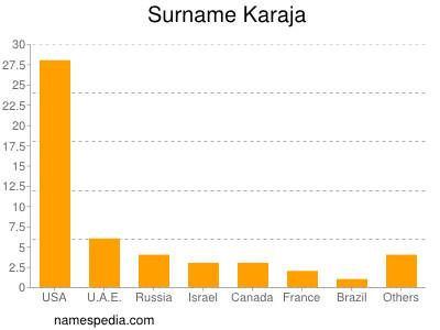Surname Karaja