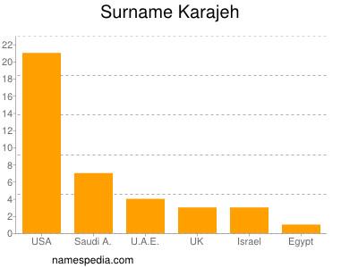 Surname Karajeh