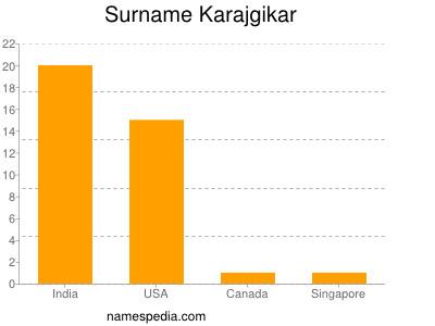 Surname Karajgikar
