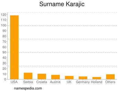 Surname Karajic
