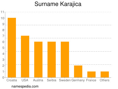 Surname Karajica