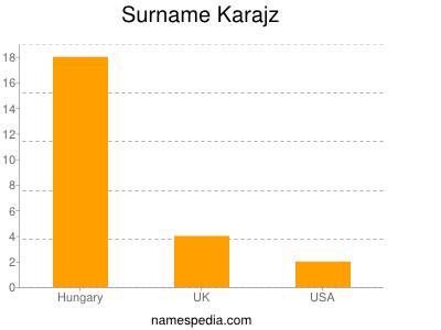 Surname Karajz