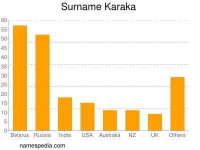 Surname Karaka