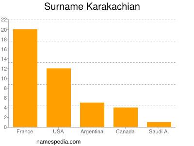 Surname Karakachian