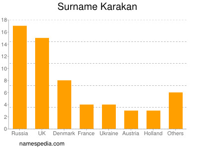 Surname Karakan