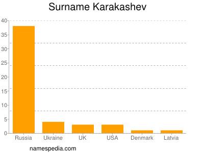 Surname Karakashev