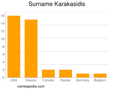 Surname Karakasidis