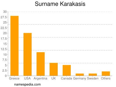 Surname Karakasis