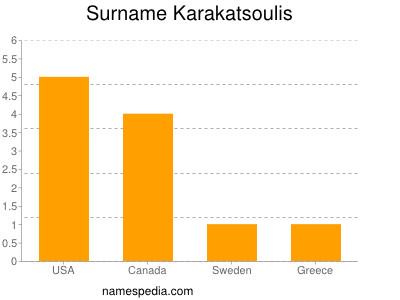 Surname Karakatsoulis