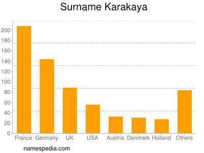 Surname Karakaya