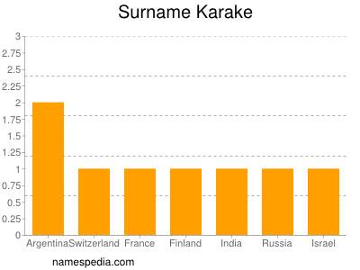 Surname Karake
