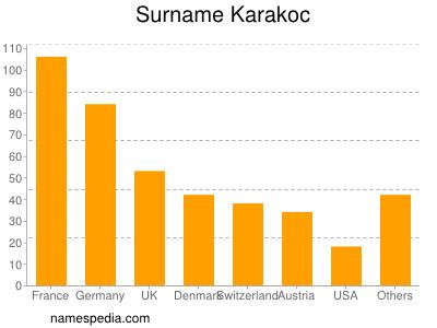 Surname Karakoc