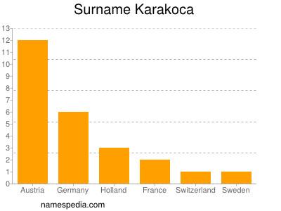 Surname Karakoca