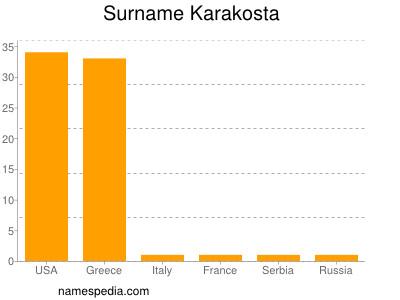 Familiennamen Karakosta
