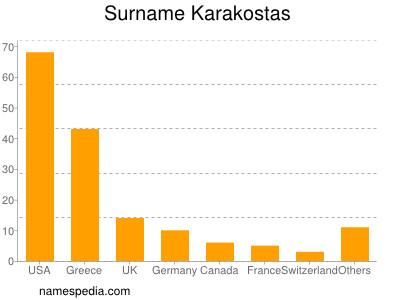 Surname Karakostas