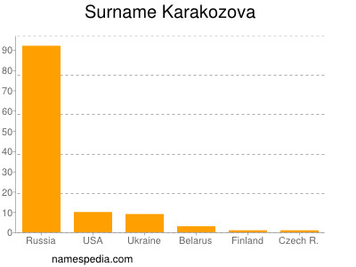Surname Karakozova