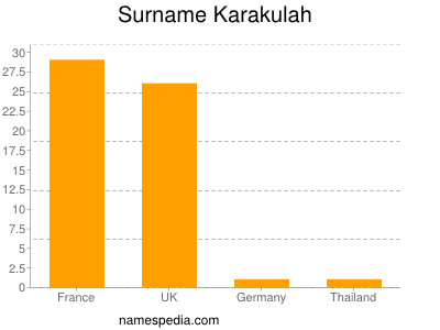 Surname Karakulah