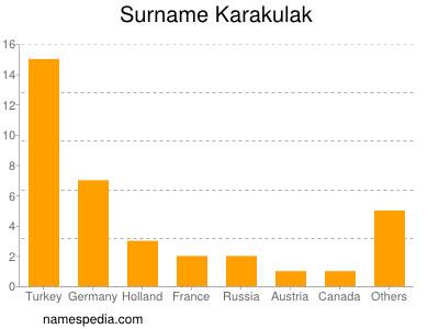 Surname Karakulak