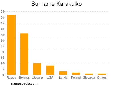Surname Karakulko