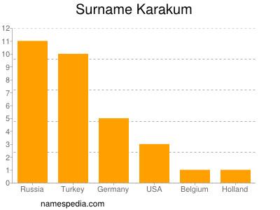 Surname Karakum