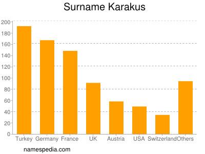 Surname Karakus