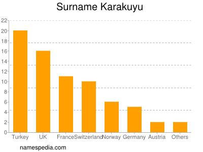 Surname Karakuyu
