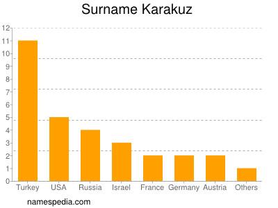 Surname Karakuz