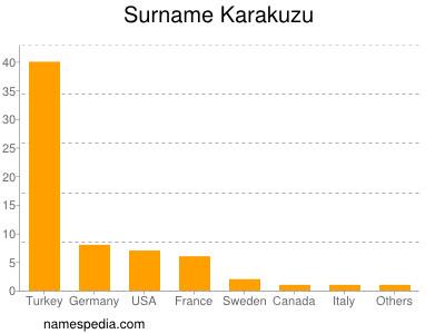 Surname Karakuzu